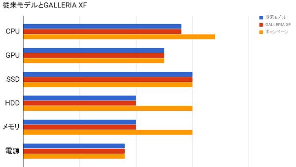 xf従来モデル比較