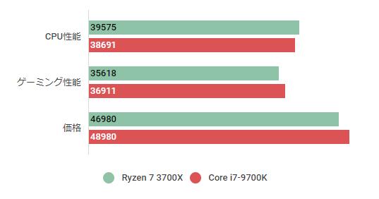 Ryzen 7 3700X & i7-9700K